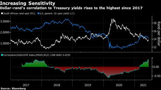 Emerging-Market Currency Rally to Record Now Faces Fed Reckoning