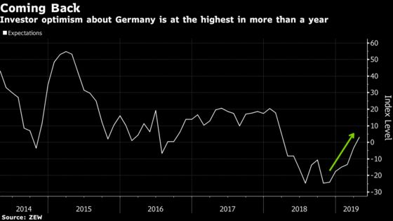 German Investor Confidence Rises as Global Growth Concerns Fade