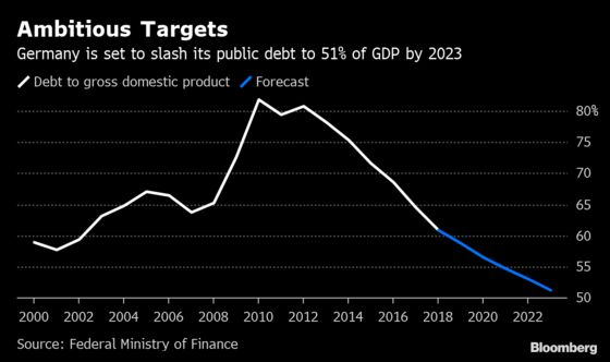 Berlin's Maddening Aversion to Fiscal Stimulus: A Traders' Guide