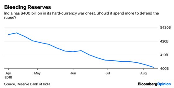 India's GDP Fracas Could Hurt Modi and Maul Rupee Bears