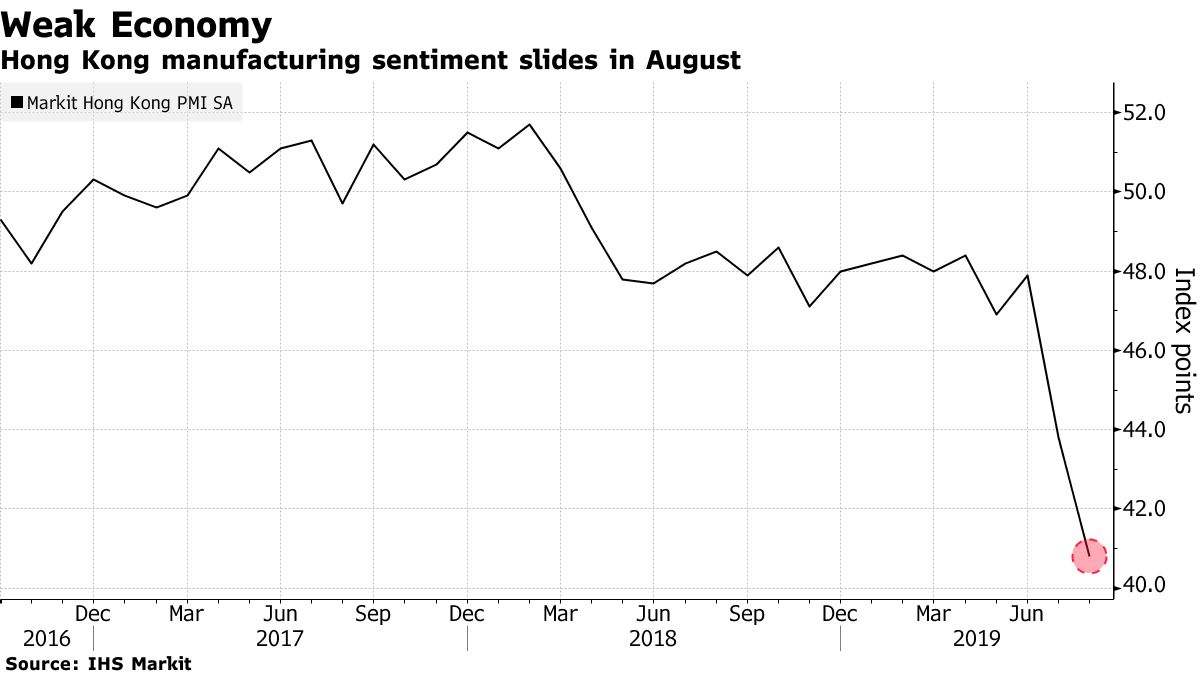 Hong Kong manufacturing sentiment slides in August