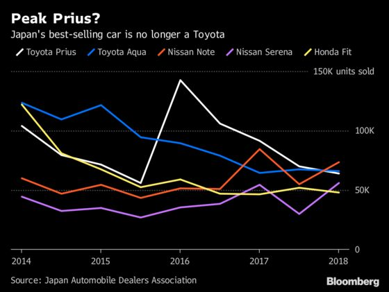 Toyota in Spotlight After Earnings Carnage at Global Auto Rivals