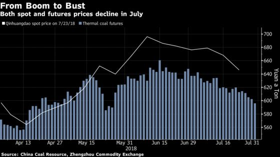 Coal Goes From Summer Boom to Bust on Ample Supply in China