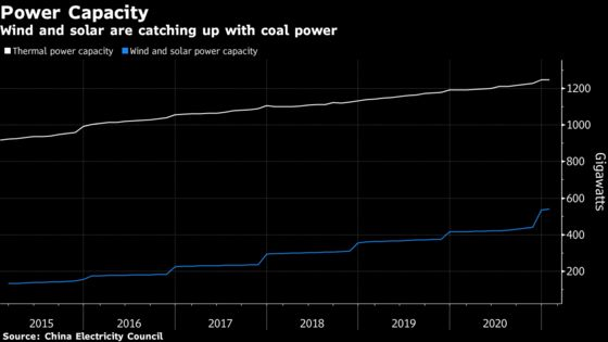 China's Energy Crisis Highlights Weaknesses in Xi's Power Plans