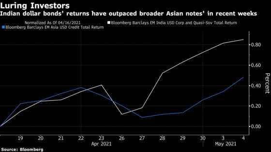 RBI Cash, Yields Draw Investors to Dollar Bonds: India Credit