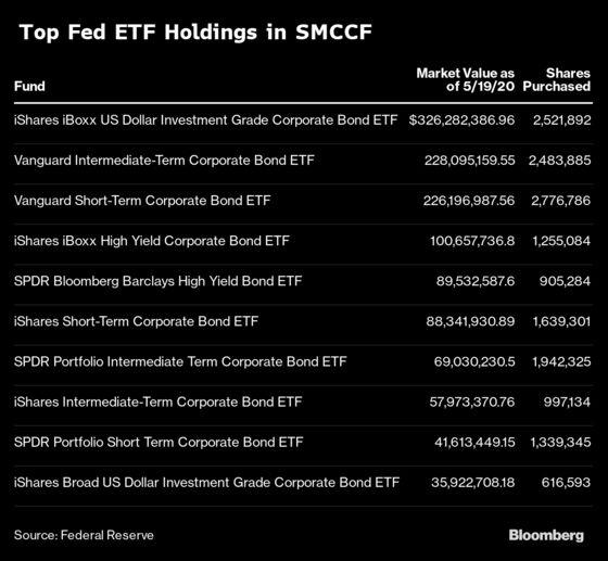 Fed Reveals ETFs It Purchased in Emergency Lending Program