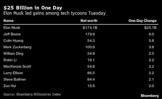 Musk Adds $25 Billion in One Day as Tech Rally Boosts Fortunes