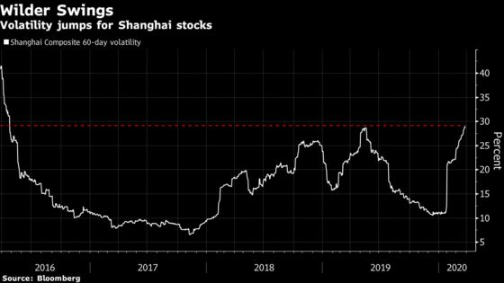 China Eased Rules to Raise Capital But Then Markets Turned Wild