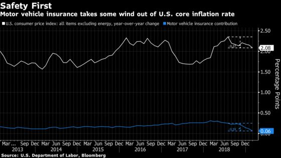 Safer Driving Becomes theLatest Culprit Behind Low U.S. Inflation