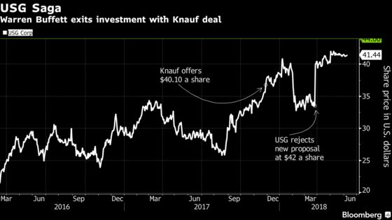 Buffett to Exit Sheetrock Maker USG in $7 Billion Knauf Takeover