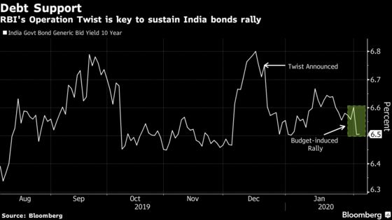 With Rate Hold a Given, Twist Aim in Focus for Indian Bonds