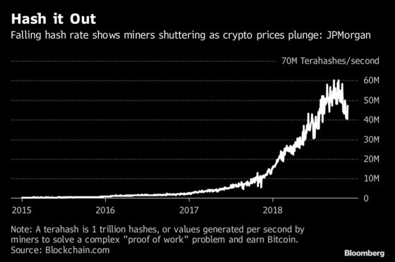 Battered Bitcoin Miners May Start Shutting Down