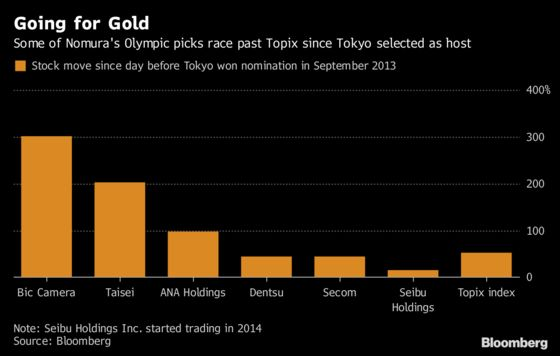 Going for Gold: Nomura Picks Six Stocks for Tokyo Olympics Theme