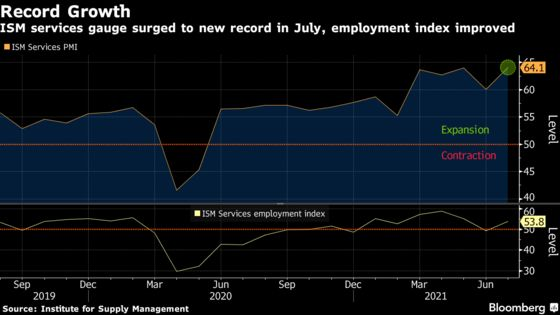 U.S. Service Industries Expanded at a Record Pace in July