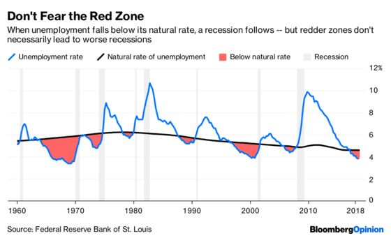 Unemployment Can Get Even Lower