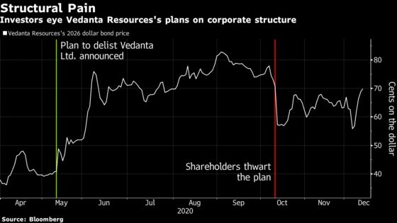 Investors Look for Long-Term Plan From Vedanta After Bond Sale