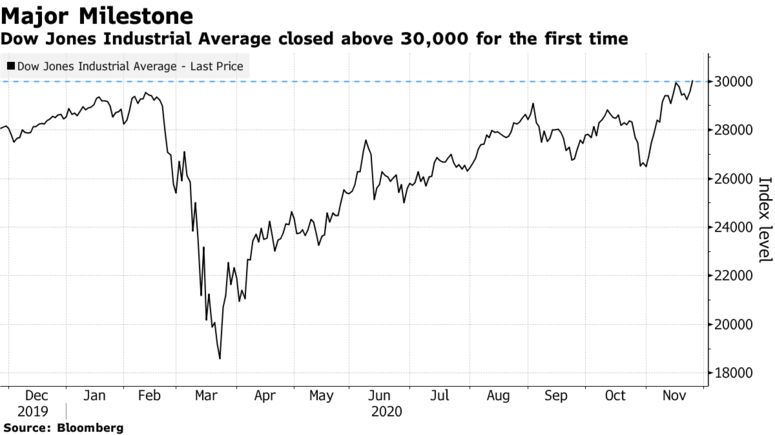 Dow Jones Industrial Average closed above 30,000 for the first time