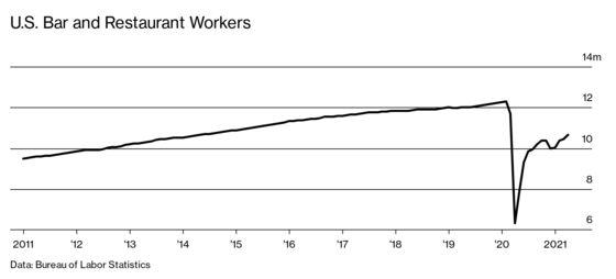 Waiters Reject Signing Bonuses, Hobbling an $860 Billion Industry