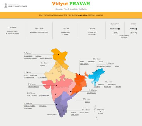 The Vidyut Pravah (www.vidyutpravah.in) is intended to show India's power availability and price.