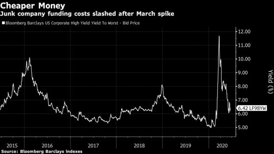 Junk Bond Rally Shaping Up to Make June Busiest Month on Record