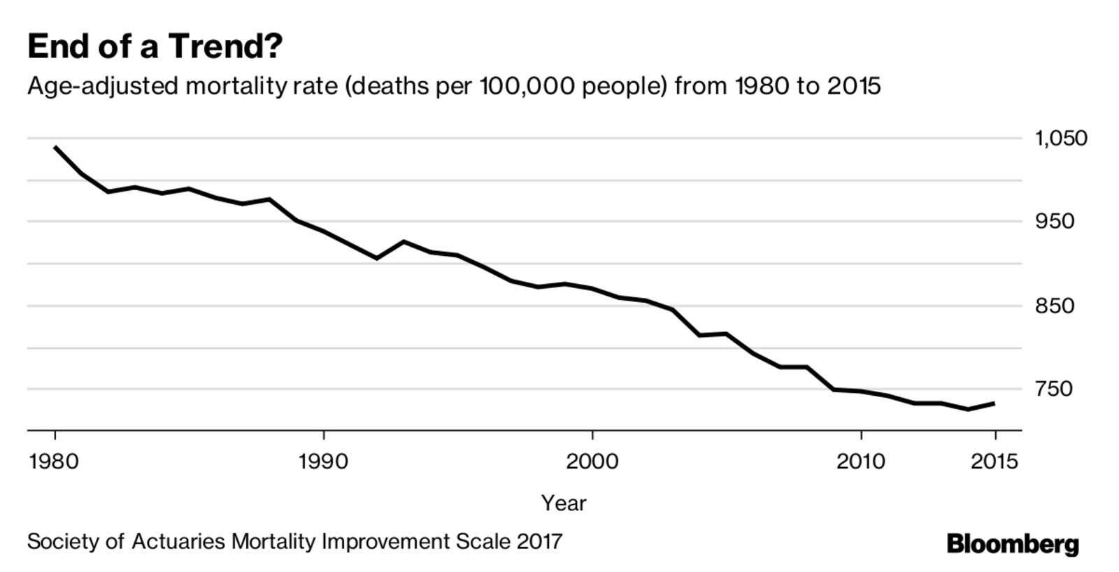 Age adjusted mortality rate