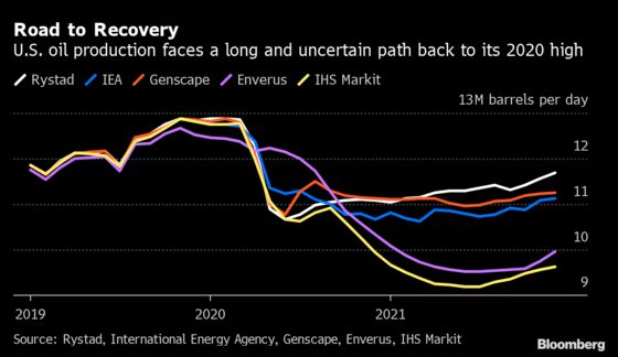 Shale Oil Recovery Seen Taking Years After Decade of Excess