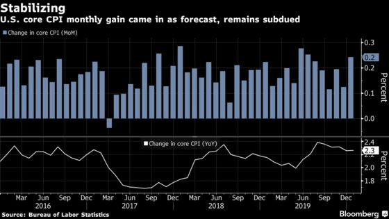 U.S. Core Inflation Remains Subdued on Cars, Medical Goods