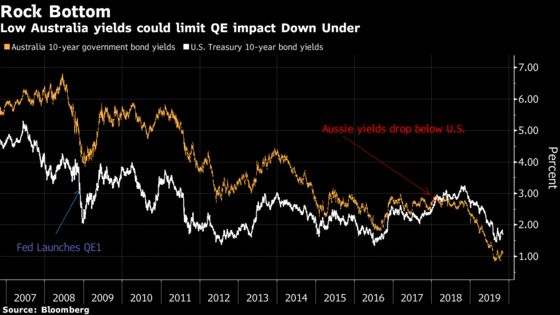 Goldman Says Potential RBA QE May Not Pack Punch for Stocks