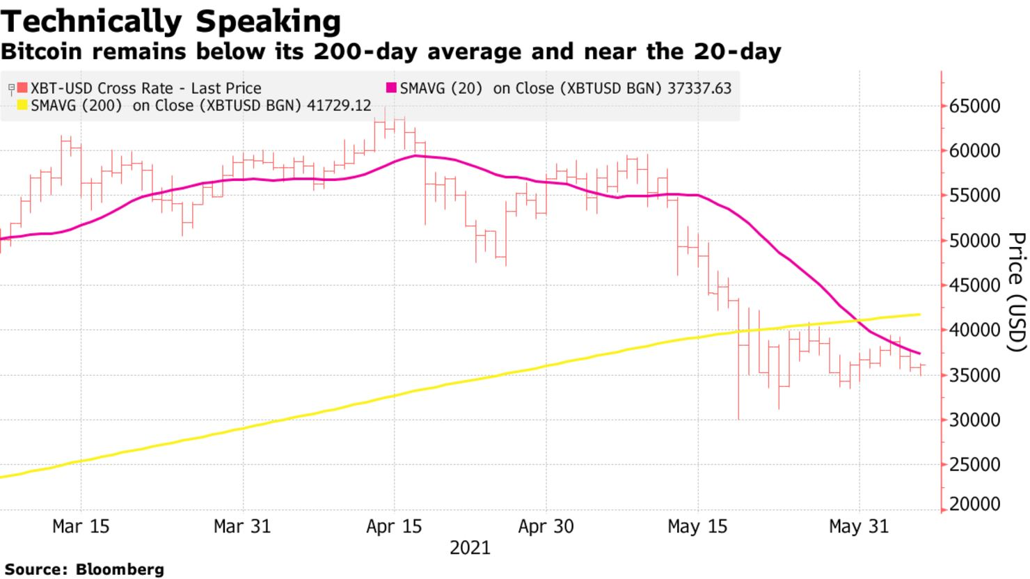 Bitcoin remains below its 200-day average and near the 20-day