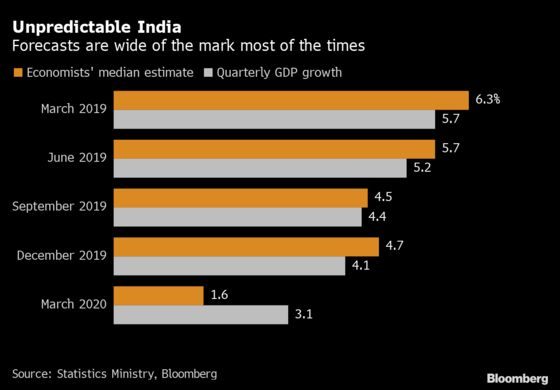 Predicting India's GDP Growth Is Getting Even Harder