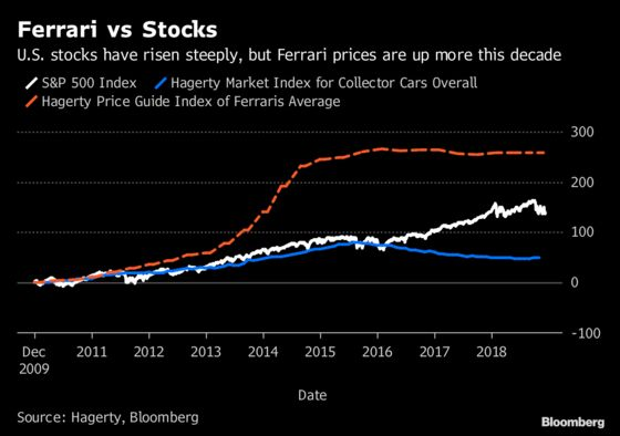 Psychedelics, Ferraris and Art: An Alternative Investment Guide