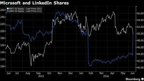 LinkedIn shares dropped sharply earlier this year after forecasting slower revenue growth. The stock rebounded since the announcement of the deal with Microsoft.