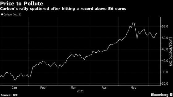 Funds That Helped Drive Carbon Costs to a Record Are Now Selling