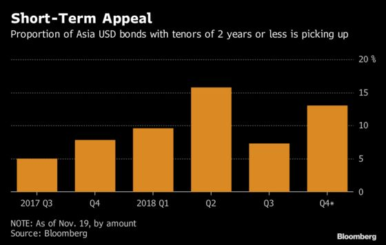 Short-Dated Bond Spree by China Builders Flashes 'Systemic Risk'