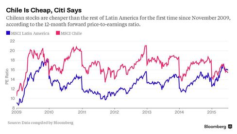 Chile is Cheap, Citi Says