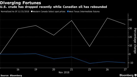 Canadian Crude Is Starting to Rebound from Historic Lows