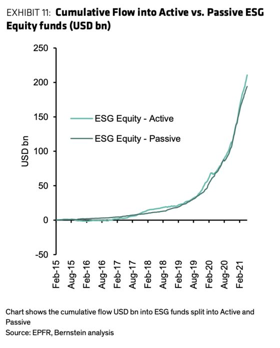Cathie Wood Knows What She Wants. Passive ESG Doesn't