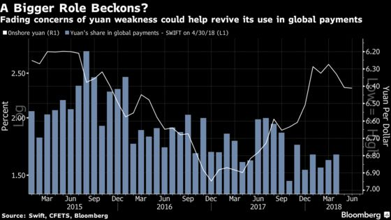China Revives Global Yuan Push as Fund Outflow Worries Fade