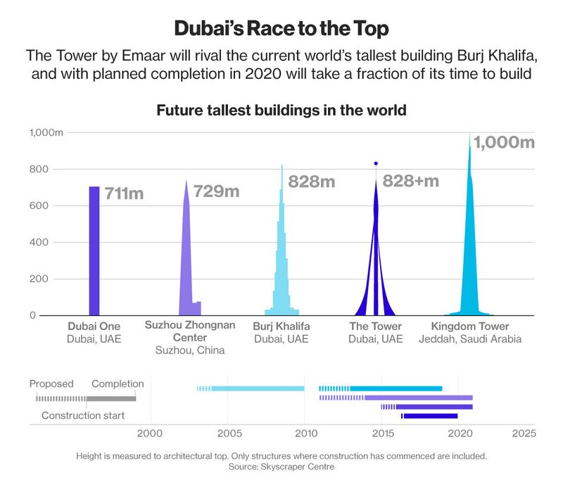 Future Tallest Building In The World Under Construction dubai kicks off construction of world's tallest building—again