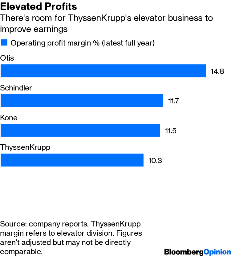 Kone and Thyssenkrupp Elevator Deal Would Raise Oligopoly