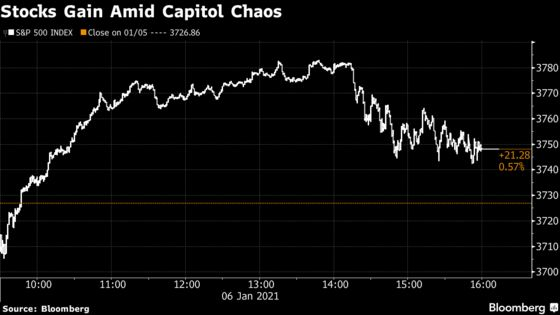 U.S. Stock Futures Rise as Congress Certifies Biden's Presidency