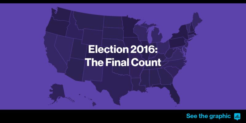 Trump Wins Presidency In Divided Nation May Lose Popular Vote - Us election map by county purple