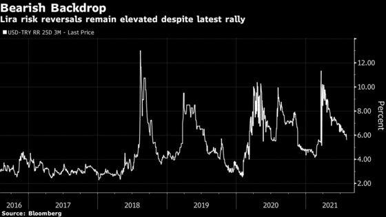 JPMorgan Blames Turkey's Volatile Lira for Investor Misgivings