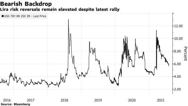 Lira risk reversals remain elevated despite latest rally