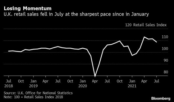 U.K. Retail Sales Fall in Signal Recovery Losing Momentum