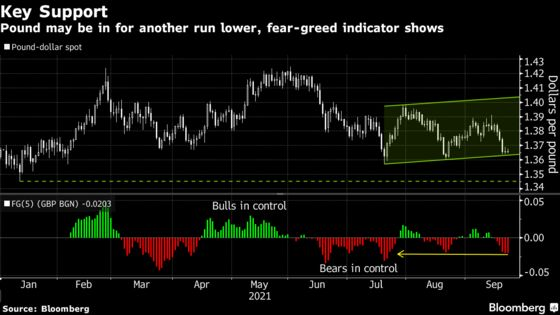British Pound Driven by Fear and Greed Before Fed, BOE Meetings