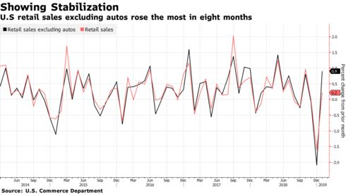 U.S retail sales excluding autos rose the most in eight months