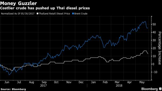 Social Media Furor Hits Oil Giant as Fuel Costs Squeeze Thailand