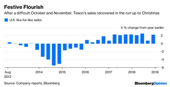 Tesco Shows Christmas Wasn't a Total Retail Disaster
