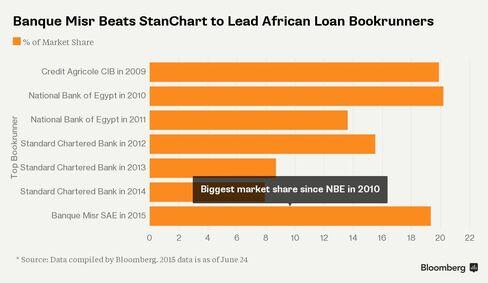 Top African Loan Arrangers